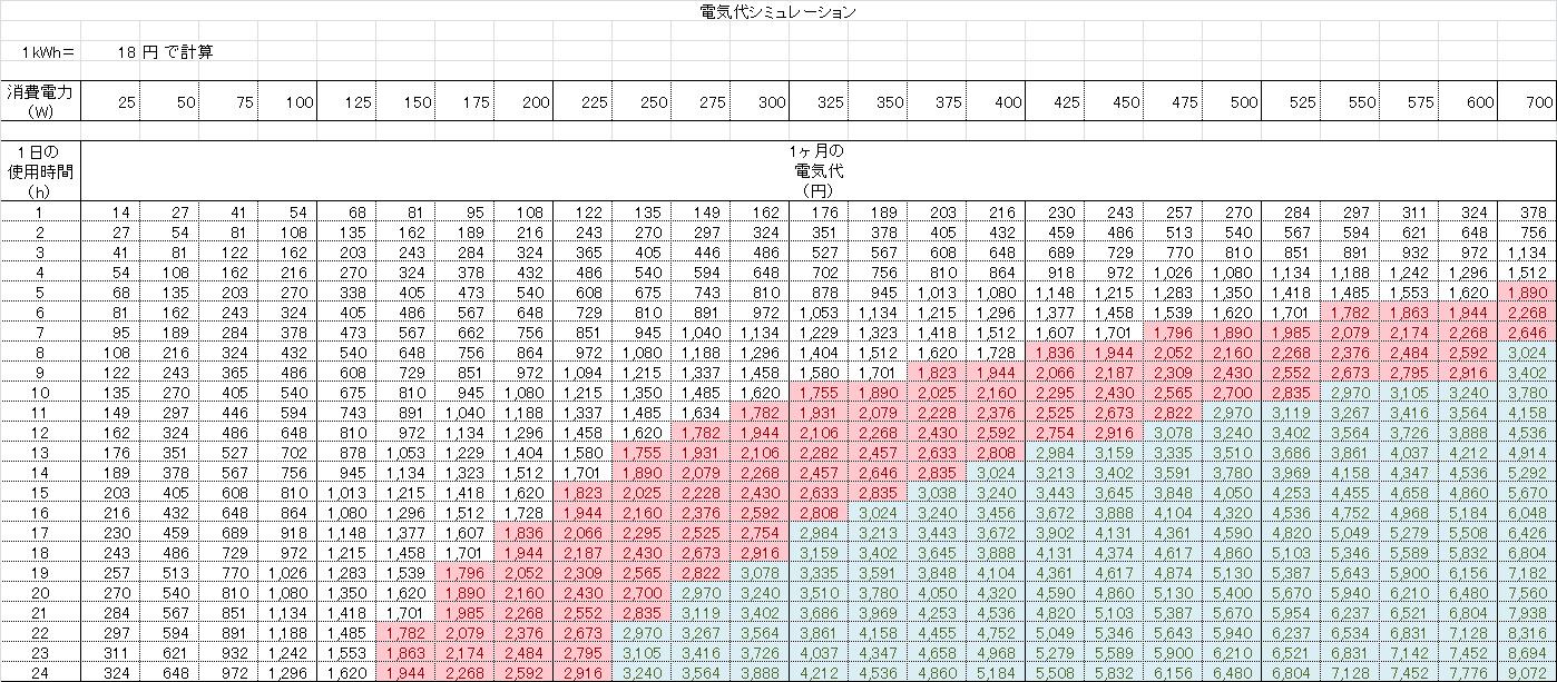 1kWh 18円