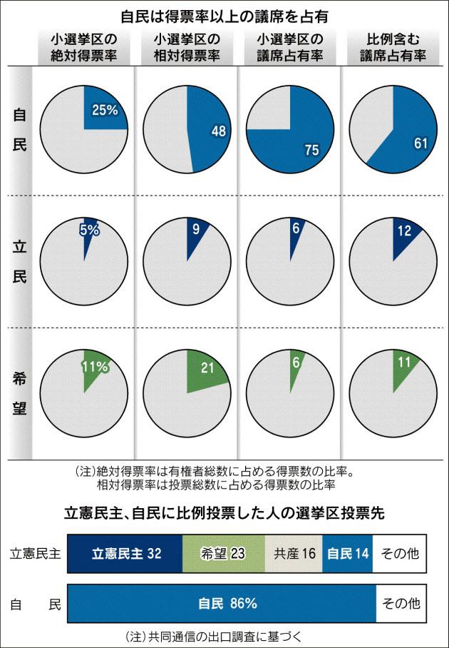 201710総選挙投票分布