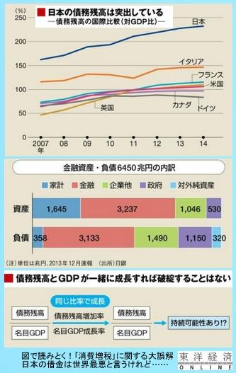 日本の借金は世界最悪だけど