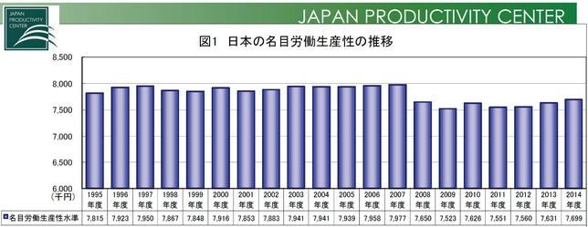 労働生産性の推移