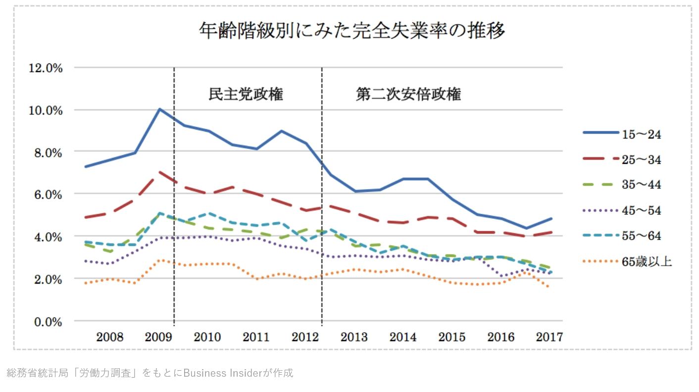完全失業率の年齢別推移
