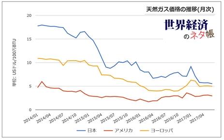 日米欧天然ガス価格の推移2017