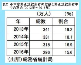 不本意非正規就業者の推移2017