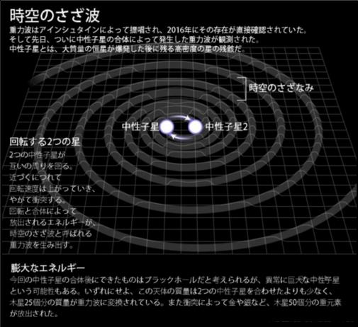 中性子の衝突による時空のさざ波