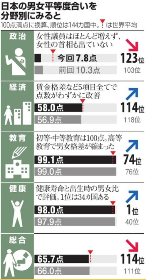 日本の女性活躍度