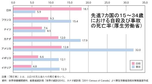 先進7カ国若年層の自殺と事故の死亡率