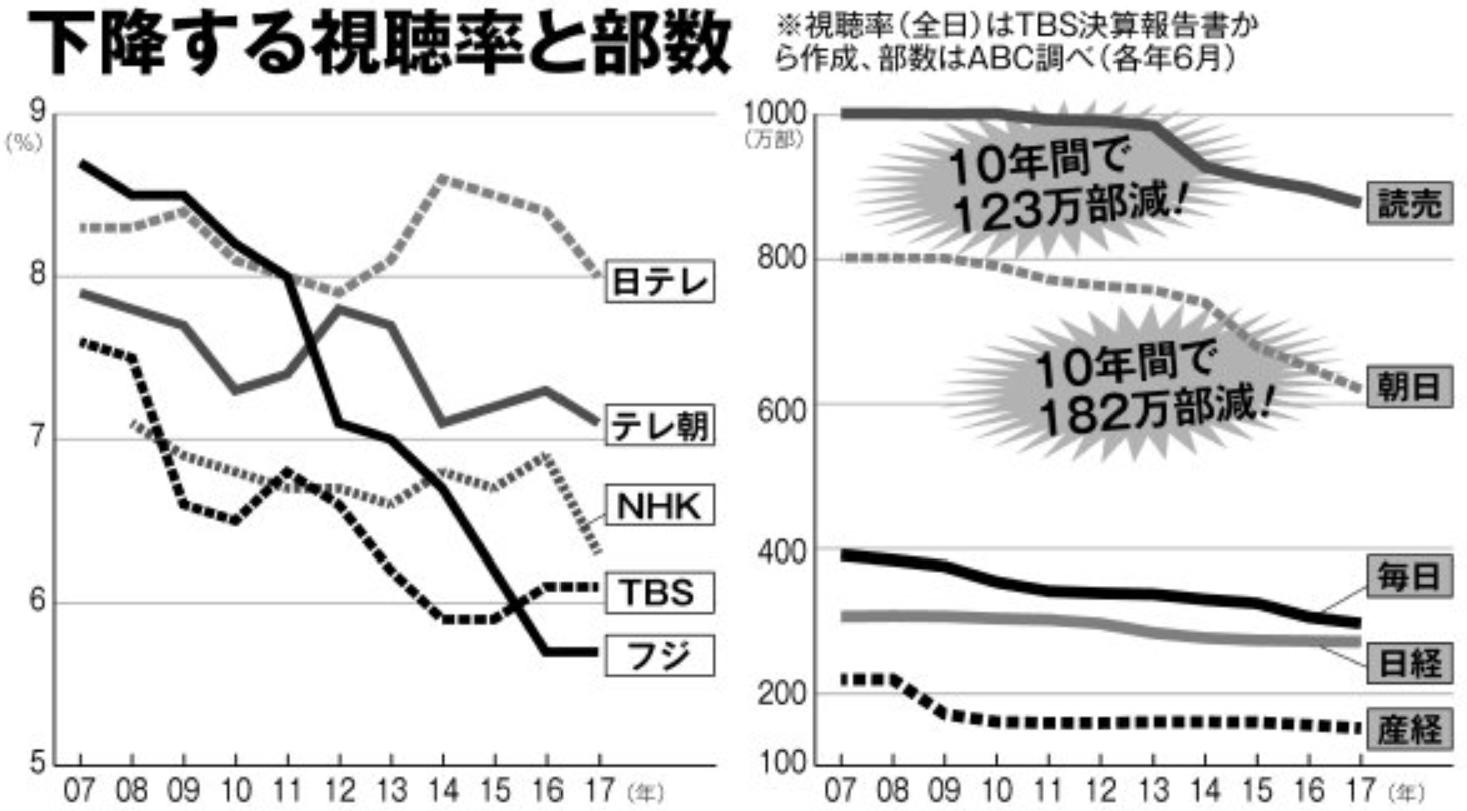 テレビ視聴率と新聞発行部数