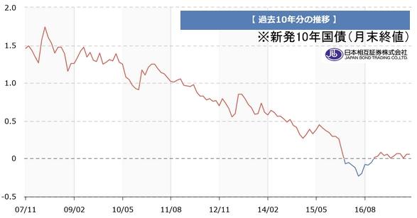 過去10年間の長期金利推移グラフ