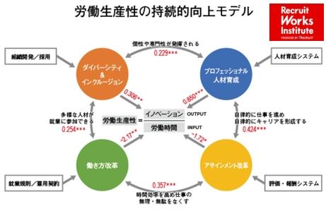 労働生産性向上モデル