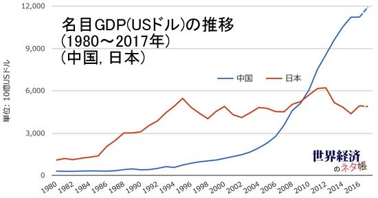 GDPの日中比較