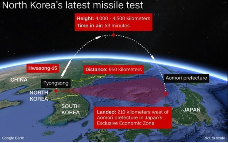 北朝鮮ICBMの軌道