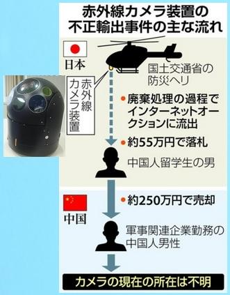 赤外線カメラ装置不正輸出事件の概要