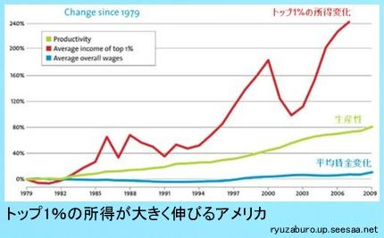 アメリカの富裕層と労働者の格差