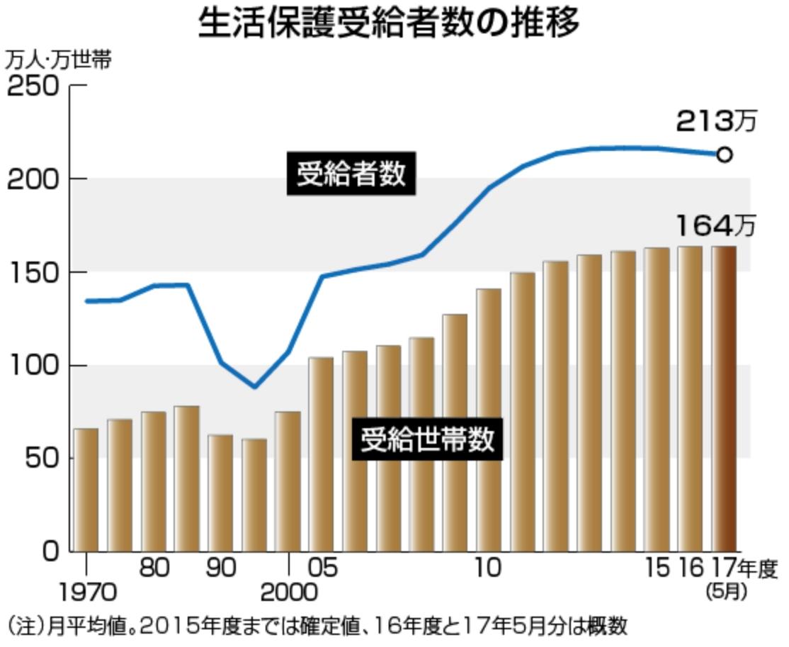 生活保護受給者数の推移