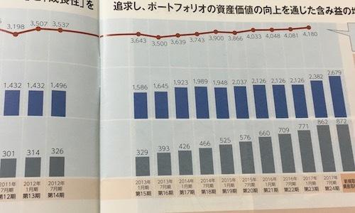 日本ロジスティクスファンド投資法人 含み益が多めです