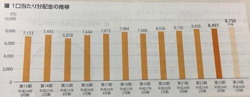 日本アコモデーションファンド投資法人 堅調な分配