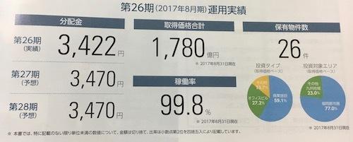 福岡リート 安定した分配水準と高い稼働率