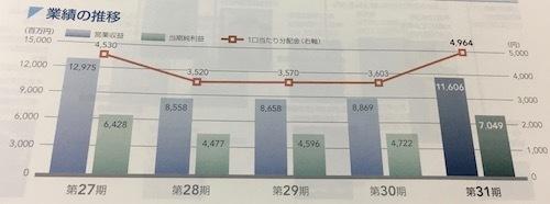 森トラスト総合リート投資法人 前期の分配金は過去最高でした