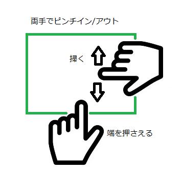 ピンチイン/アウト