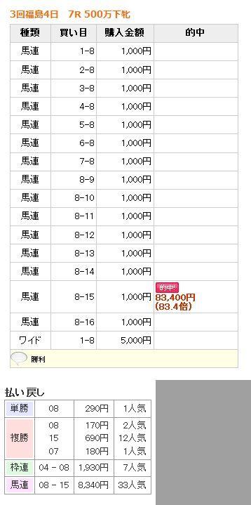 2017年11月12日福島7R500万下 83,400円