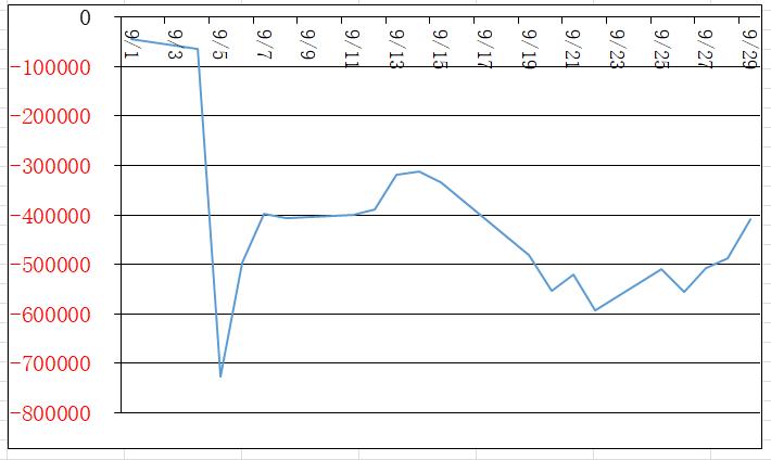 9月損益グラフ