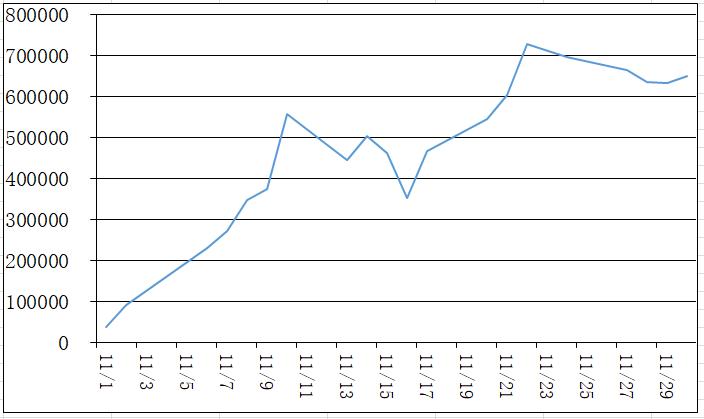 11月の損益グラフ
