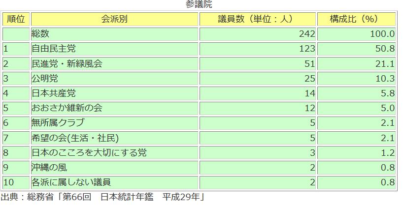 20171023参議院党派別議席数