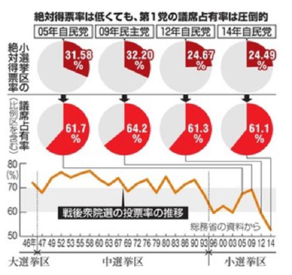 20171023絶対得票率自民党