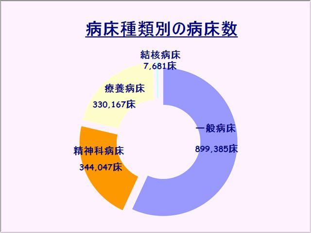 日本の病院の病床数は約158万床で、そのうち約34万床が精神科です。