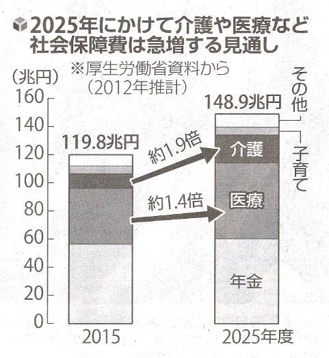読売 2-17.10.8 社会保障費増大