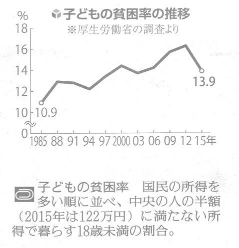 読売 2-17.10.8 子どもの貧困率