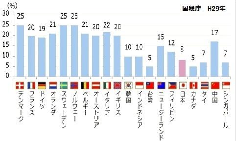 各国消費税率