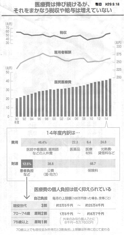 朝日 2017.9.18 医療費