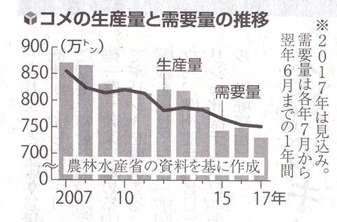 米 コメ生産量