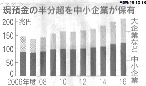 内部留保 バランスシート 日経 現預金