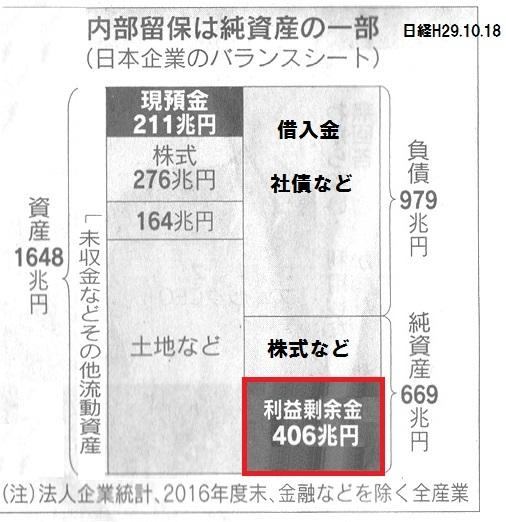 内部留保 バランスシート 日経