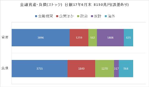 日本金融資産 負債 8150兆円