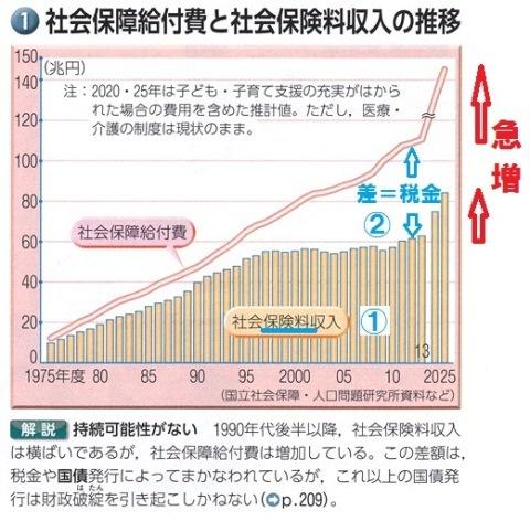 社会保障 最新図説現社 浜島書店 2017年度