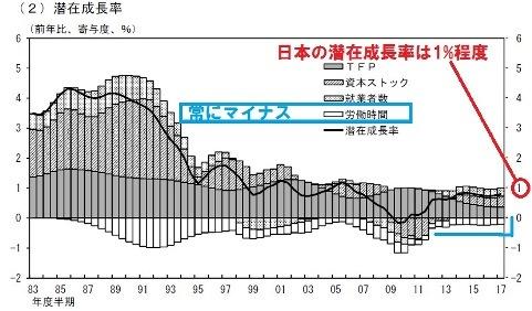 社会保障 潜在成長率 H27.10日銀