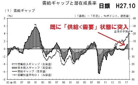 社会保障 需給ギャップ H27.10日銀