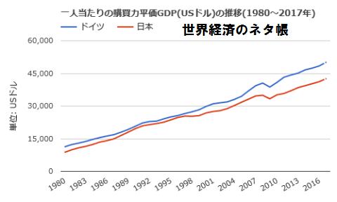 社会保障 ドイツ 1人当たりGDP 日本比較