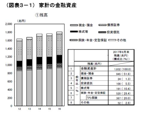 金融資産 家計