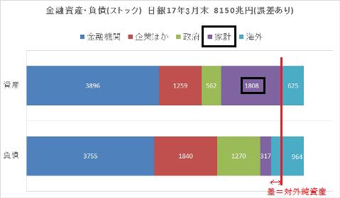 日本金融資産 負債 8150兆円 2