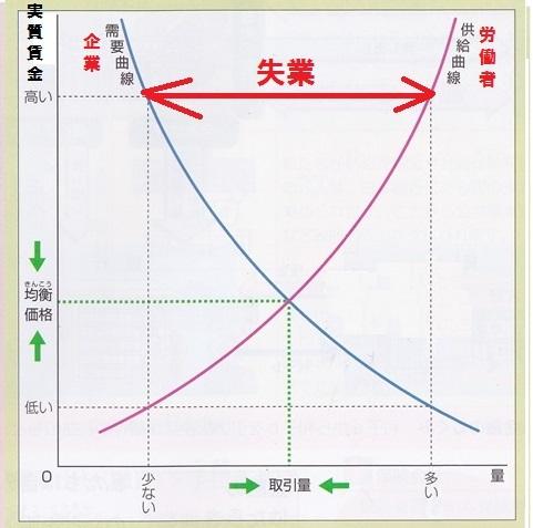 需給曲線 労働市場