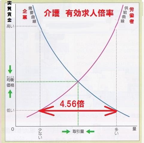 需給曲線 労働市場 介護