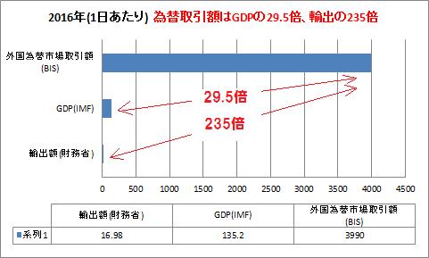 為替取引額 日本