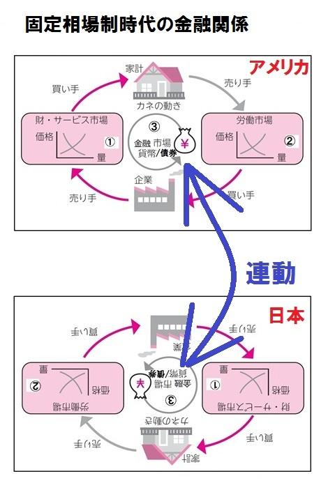 市場モデル 固定相場 2か国関係