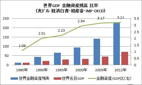GDP 金融資産 残高 比