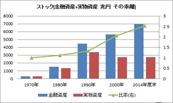 GDP 金融資産 残高 比 日本