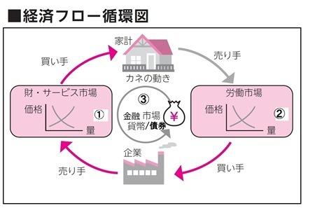 市場モデル1